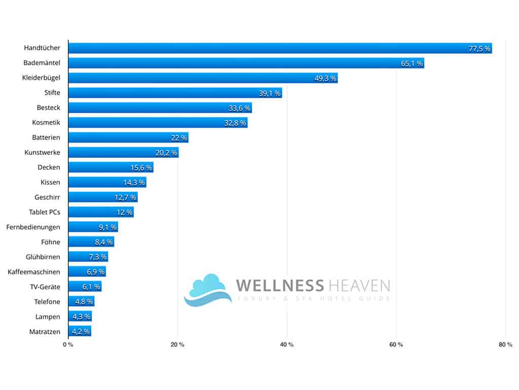 Statistik über Diebstähle im Hotel