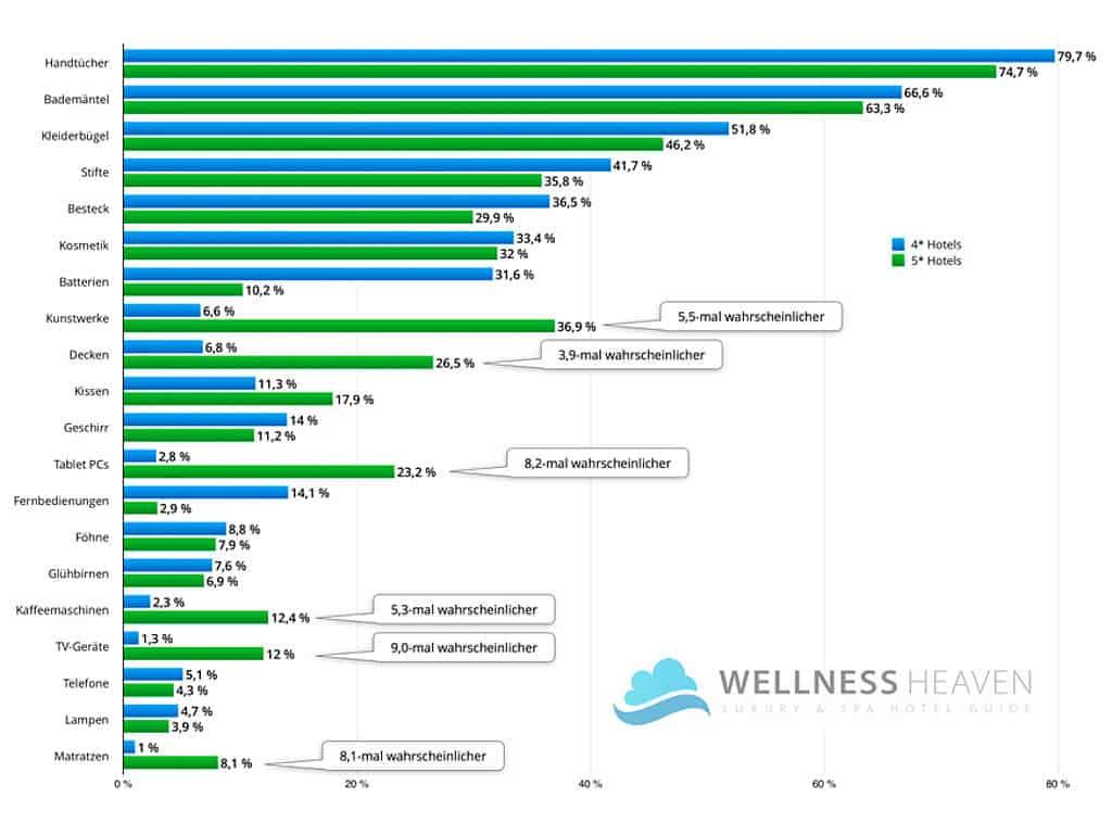 Statistik über Diebstähle im Hotel, Vergleich 4* und 5* Hotels