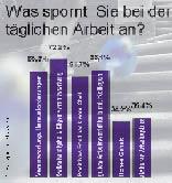 Ein Balkendiagramm einer Statistik der Arbeitsmotivation
