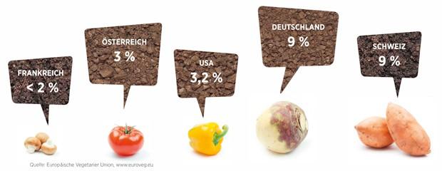 Vegetarier-Anteil nach Nationen