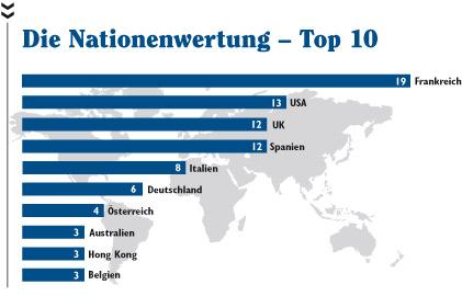 Die Grafik der Nationenwertung der Top 10