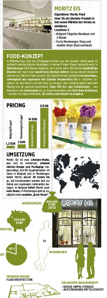 Food Konzept Moritz Eis