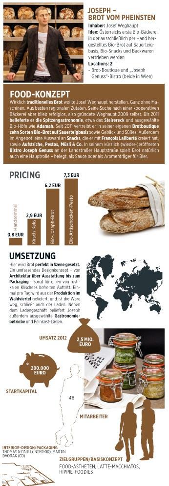 Foodkonzept Josef Weghaupt