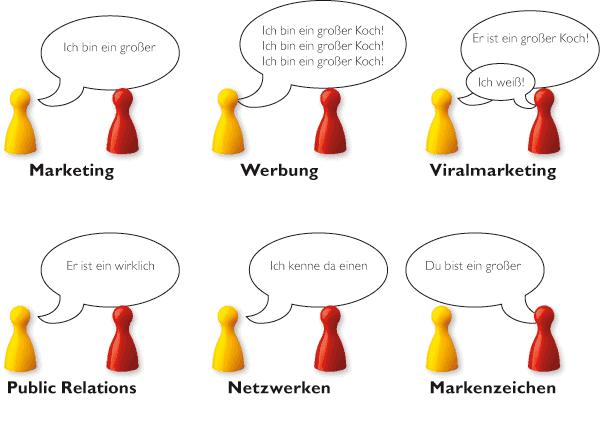 Spielfiguren mit Sprechblasen bestehend aus einer Anleitung zum Selbstmarketing