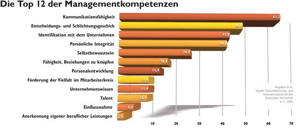 Managementkompetenzen im Balkendiagramm