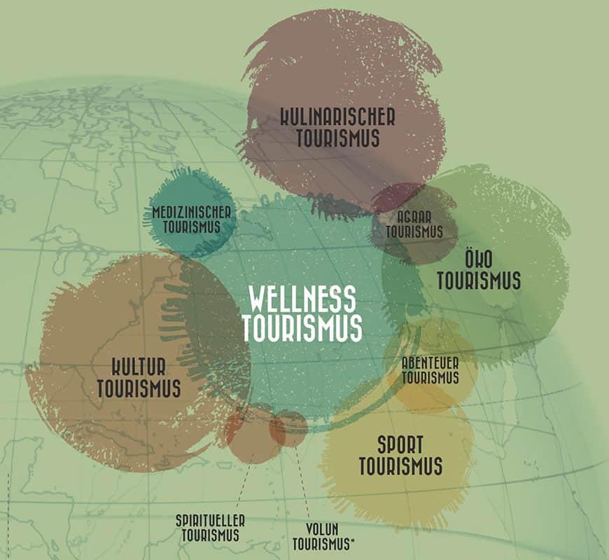 Wellness Tourismus