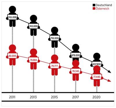 Demographische Entwicklung des Lehrlings Schwundes
