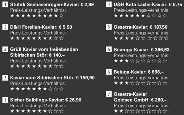 10 Kaviar-Sorten im Preis-Leistungs-Check