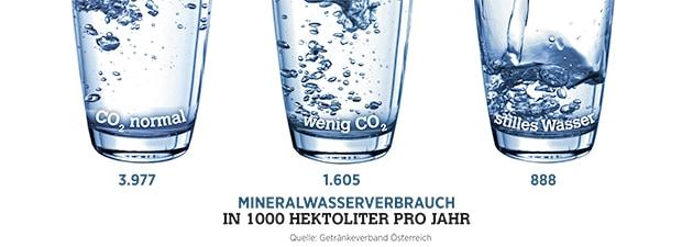 Mineralwasserverbrauch