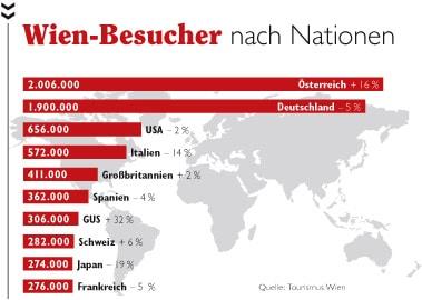 Diagramm der Wien Besucher nach Nationen