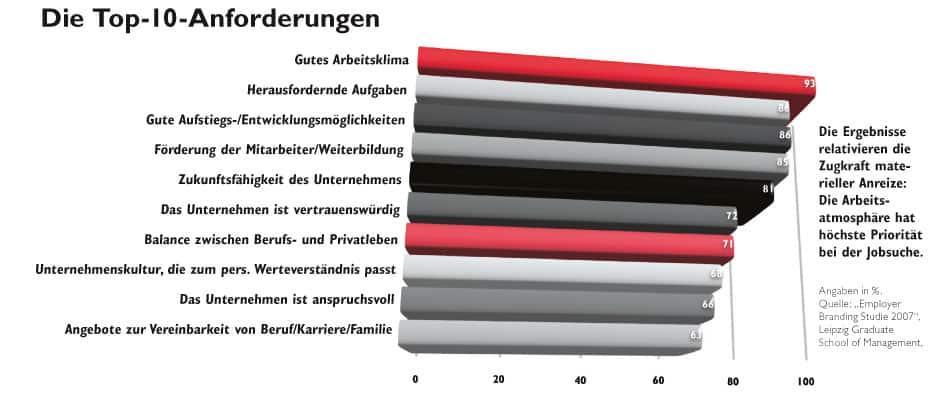 ein Balkendiagramm welchen die Top-10 Anforderungen am Arbeitsplatz aufzeigt