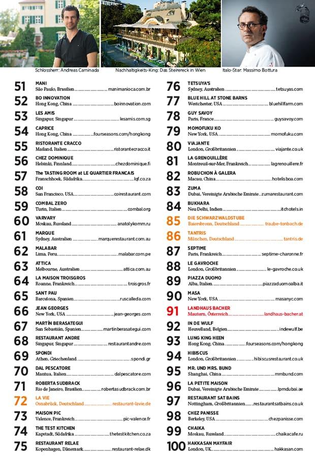 die Top 100 des Jahres