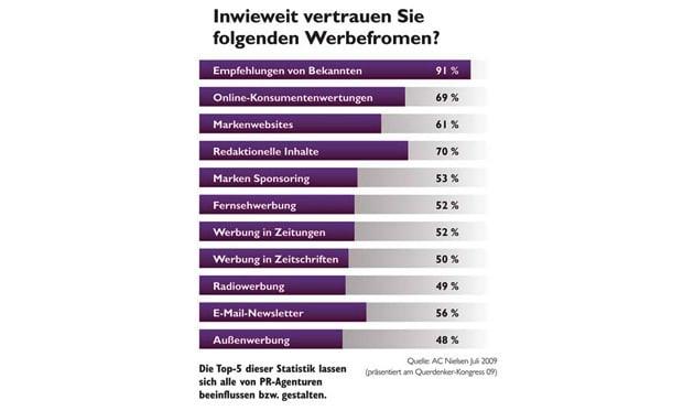 Statistik des Vertrauens in Werbeformen