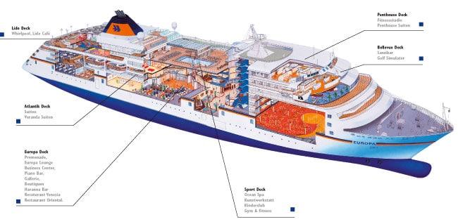 eine Schiffsdarstellung und dessen Aufbau