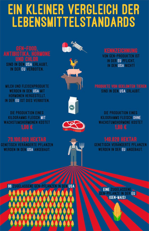 ein Vergleich der Lebensmittelstandards