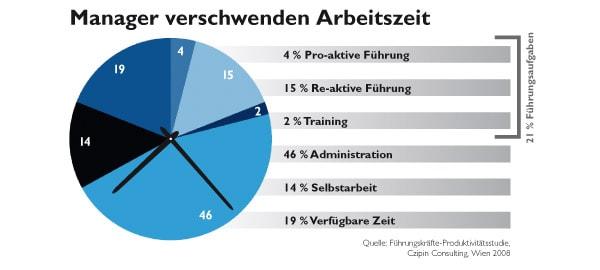 ein Balkendiagramm der Manager Arbeitszeit
