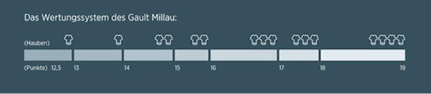 Das Wertesystem des Gault Millau