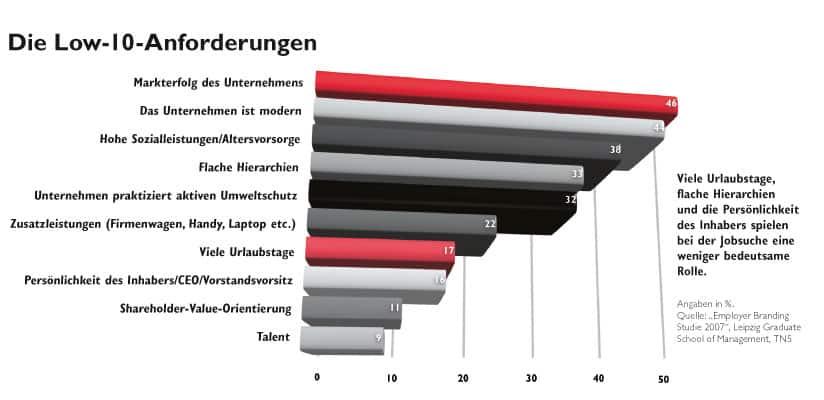 Ein Balkendiagramm welchen die Low-10 Anforderungen am Arbeitsplatz aufzeigt