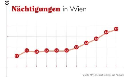 ein Koordinatensystem dass den Nächtigungsumsatz in Wien anzeigt
