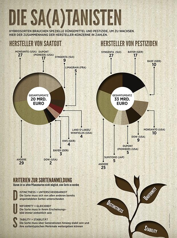 EU-Saatgutverordnung