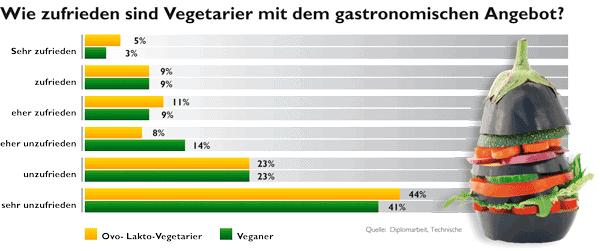 Grafik zur Zufriedenheit der Vegetarier mit dem gastronomischen Angebot